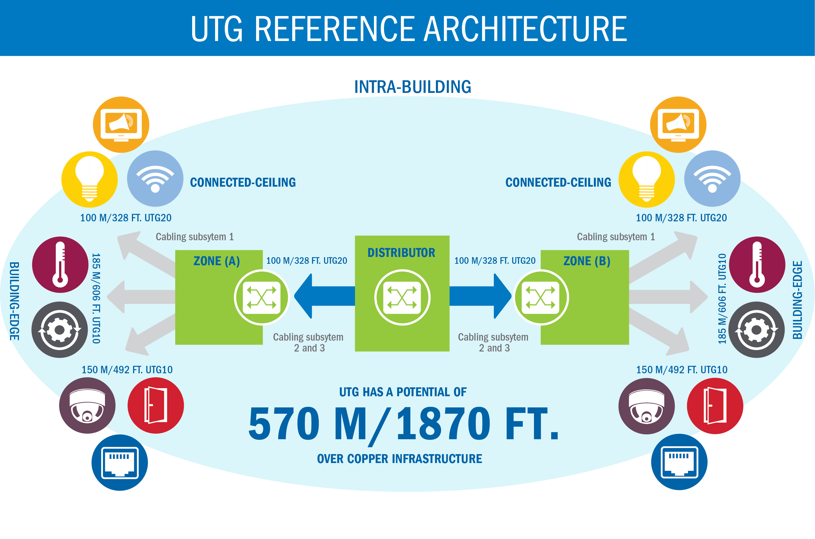 UTG reference architecture infographic