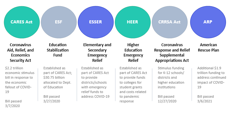 Infographic of CARES Act Acronyms, by Date Passed