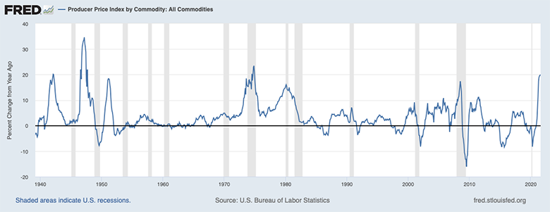 Producer Price Index by Commodity Graph
