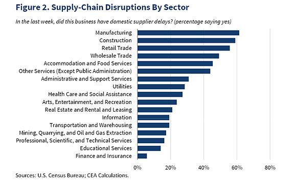Supply-Chain Disruptions by Sector Graph