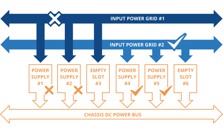 Input Power Grid for Utilities