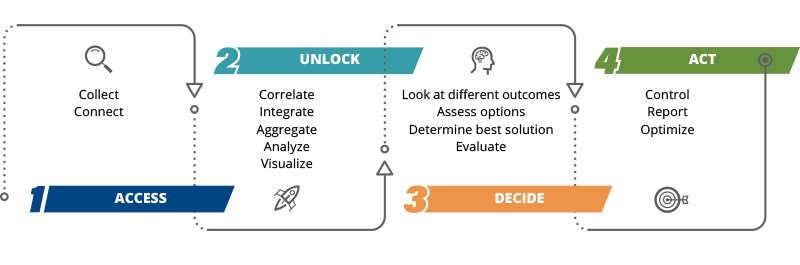 The Steps in a Digital Transformation Journey