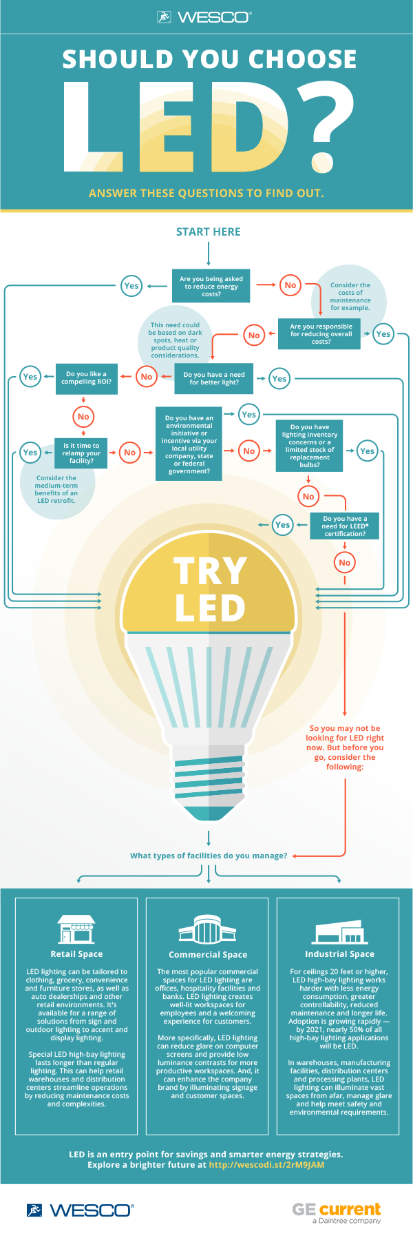 WESCO Lighting Current LED Infographic