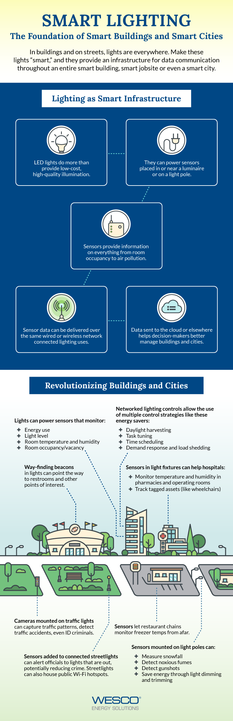 WESCO Smart Lighting Infographic