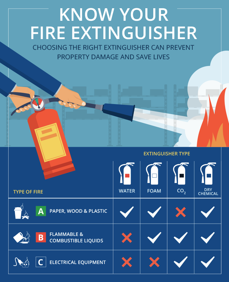 Extinguisher-Type-Infographic2